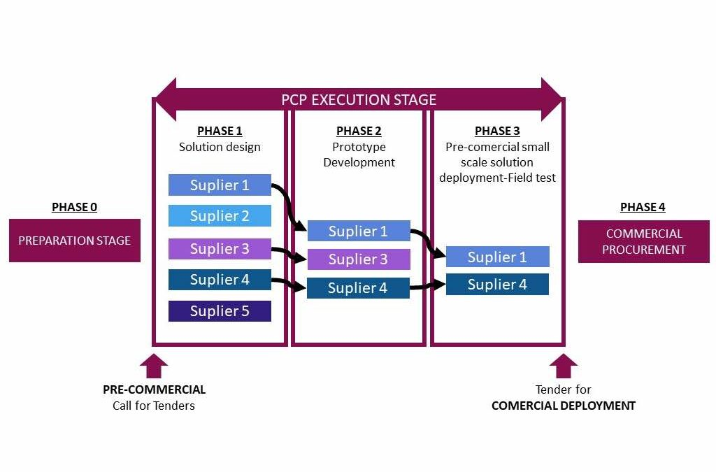 PCP Execution Phases